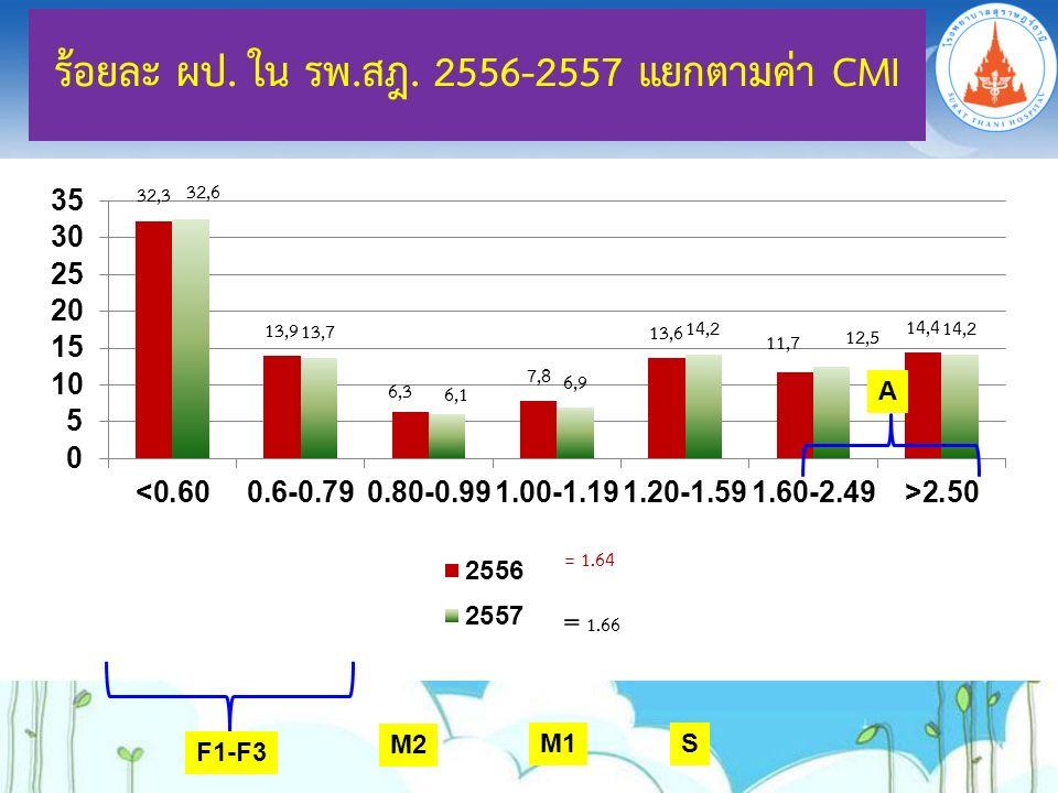 ร้อยละ ผป. ใน รพ.สฎ. 2556-2557 แยกตามค่า CMI F1-F3 M2 M1S A