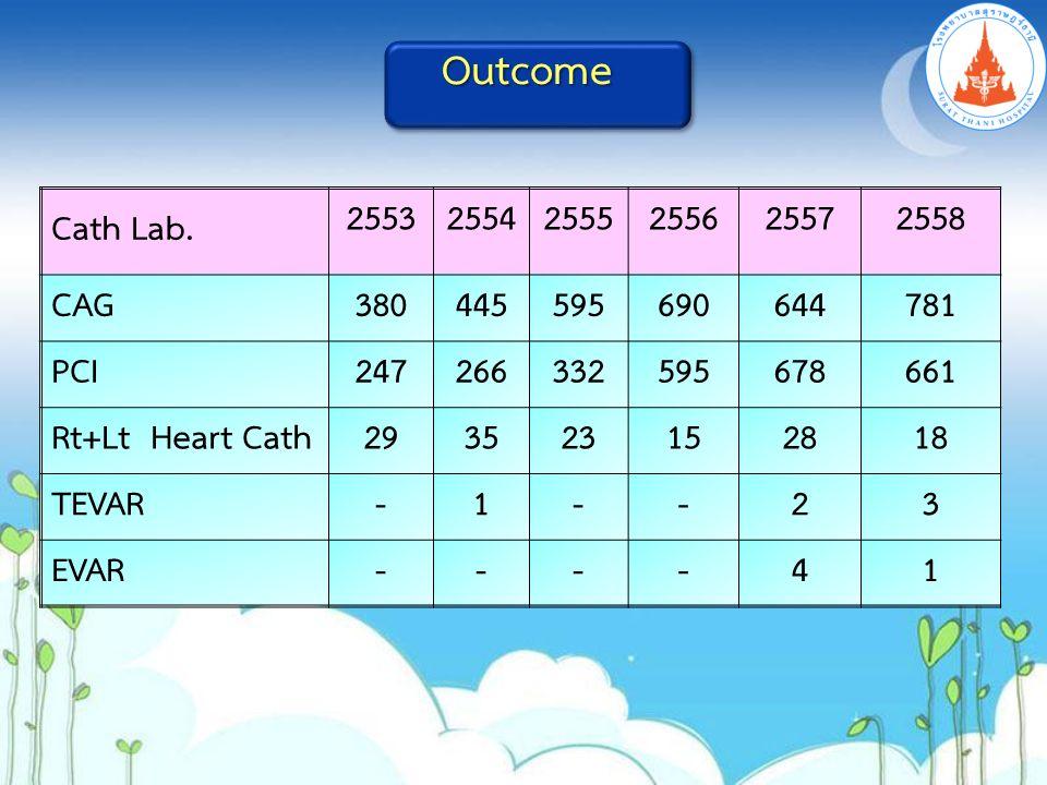 Cath Lab. 255325542555255625572558 CAG380445595690644781 PCI247266332595678661 Rt+Lt Heart Cath293523152818 TEVAR-1--23 EVAR----41 Outcome