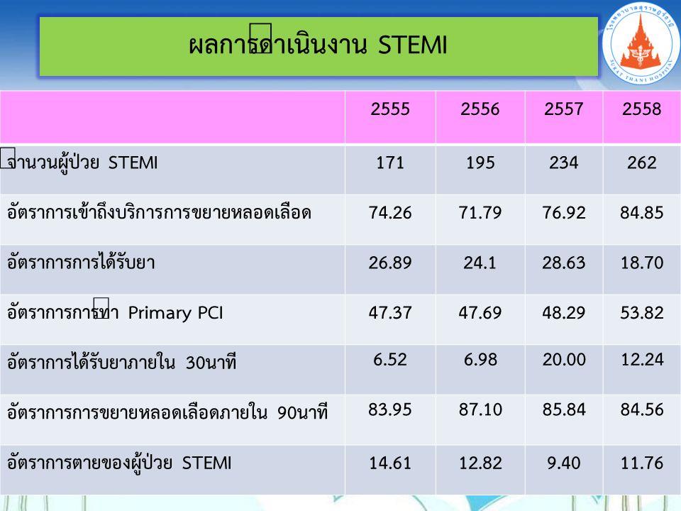 ผลการดำเนินงาน STEMI 2555255625572558 จำนวนผู้ป่วย STEMI171195 234262 อัตราการเข้าถึงบริการการขยายหลอดเลือด74.2671.79 76.9284.85 อัตราการการได้รับยา26.8924.1 28.6318.70 อัตราการการทำ Primary PCI47.3747.69 48.2953.82 อัตราการได้รับยาภายใน 30นาที 6.526.9820.0012.24 อัตราการการขยายหลอดเลือดภายใน 90นาที 83.9587.1085.8484.56 อัตราการตายของผู้ป่วย STEMI14.61 12.829.40 11.76