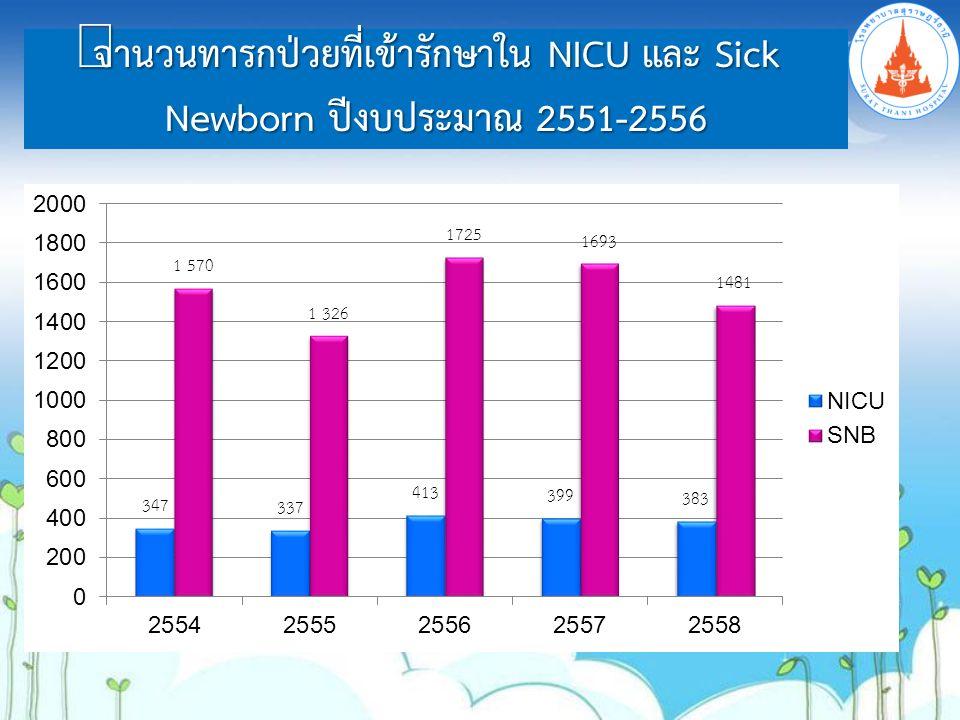 จำนวนทารกป่วยที่เข้ารักษาใน NICU และ Sick Newborn ปีงบประมาณ 2551-2556