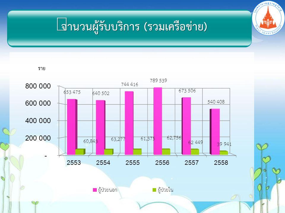 การรักษา255625572558 ผู้ป่วยพบใหม่ (คน)1,3541,2031,252 ผู้ป่วยทั้งหมด (เก่า+ใหม่) (คน)10,20911,41212,664 ผู้ป่วยที่มารับบริการ (ครั้ง)25,89525,82831,659 ผู้ป่วยที่รับไว้รักษาในรพ.