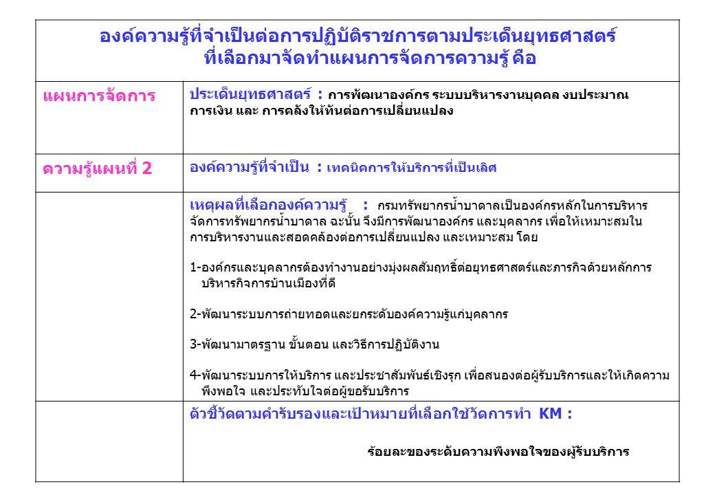 แผนการจัดการความรู้ แผนที่ 2 แบบฟอร์มที่ 2 แผนการจัดการความรู้ (KM Action Plan) ชื่อส่วนราชการ : กรมทรัพยากรน้ำบาดาลหน้าที่ : 1/5 ประเด็นยุทธศาสตร์ : การพัฒนาองค์กร ระบบบริหารงานบุคคล งบประมาณ การเงิน และ การคลังให้ทันต่อการ เปลี่ยนแปลง องค์ความรู้ที่จำเป็น (K) : เทคนิคการให้บริการที่เป็นเลิศ ตัวชี้วัด (KPI) ตามคำรับรอง : ร้อยละของระดับความพึงพอใจของผู้รับบริการ เป้าหมายของตัวชี้วัดตามคำรับรอง : การจัดทำแผ่นพับแนะนำเทคนิคการให้บริการแล้วเสร็จในปี 2551 ลำดับ กิจกรรมการจัดการ ความรู้ ระยะเวลาตัวชี้วัดเป้าหมาย กลุ่ม เป้าหมาย ผู้รับผิดชอบสถานะหมายเหตุ 1ตั้งคณะทำงาน1 สัปดาห์จำนวนคณะ ทำงานจัดทำ องค์ความรู้ ด้านการ ให้บริการ คณะทำงานฯ จำนวน 1 คณะ ข้าราชการ ของ ทบ.