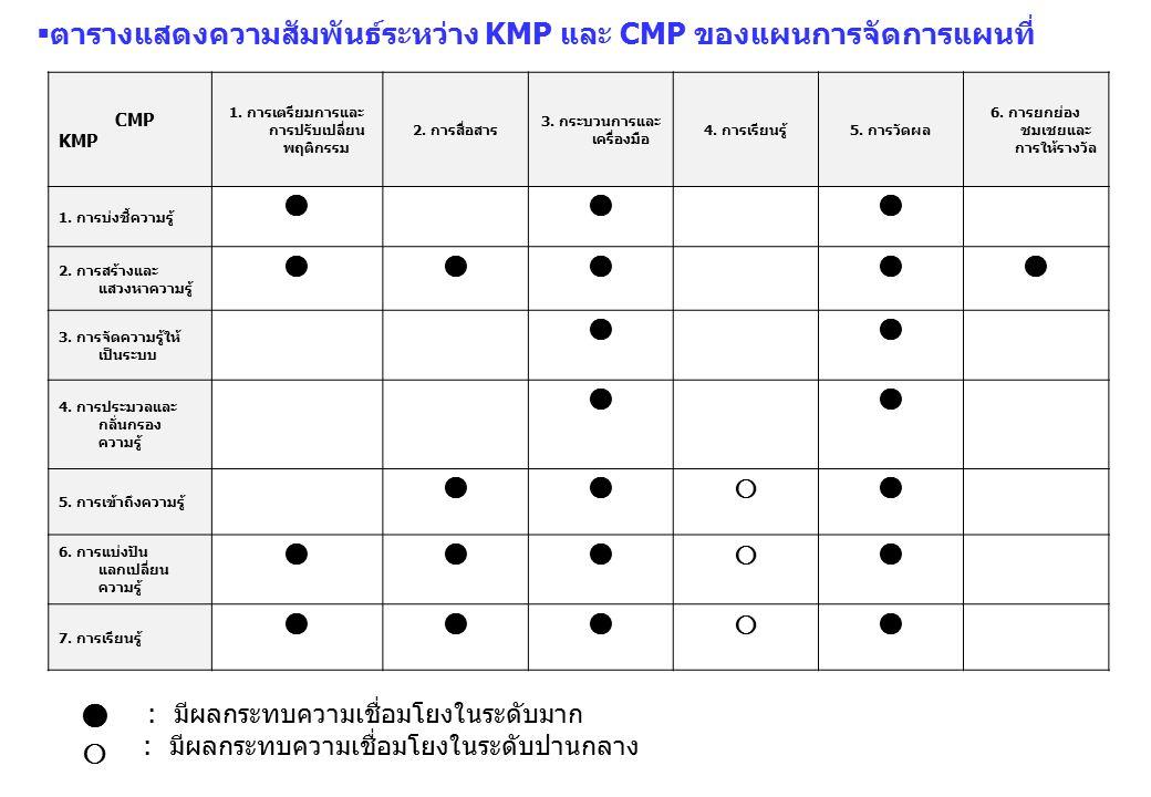  ตารางแสดงความสัมพันธ์ระหว่าง KMP และ CMP ของแผนการจัดการแผนที่ CMP KMP 1. การเตรียมการและ การปรับเปลี่ยน พฤติกรรม 2. การสื่อสาร 3. กระบวนการและ เครื