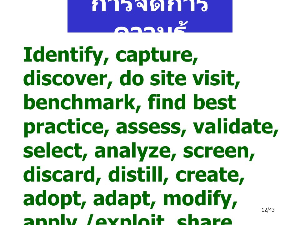 12/43 การจัดการ ความรู้ Identify, capture, discover, do site visit, benchmark, find best practice, assess, validate, select, analyze, screen, discard, distill, create, adopt, adapt, modify, apply /exploit, share, externalize, internalize, combine, transfer, synthesize, leverage, categorize, store, disseminate, retrieve, select,