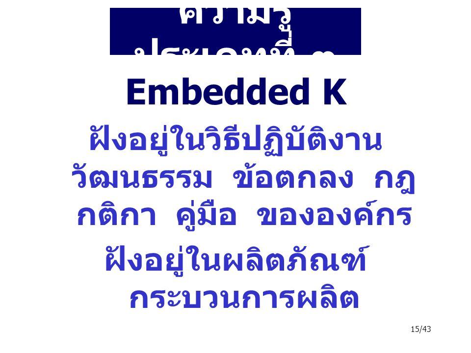 15/43 ความรู้ ประเภทที่ ๓ Embedded K ฝังอยู่ในวิธีปฏิบัติงาน วัฒนธรรม ข้อตกลง กฎ กติกา คู่มือ ขององค์กร ฝังอยู่ในผลิตภัณฑ์ กระบวนการผลิต