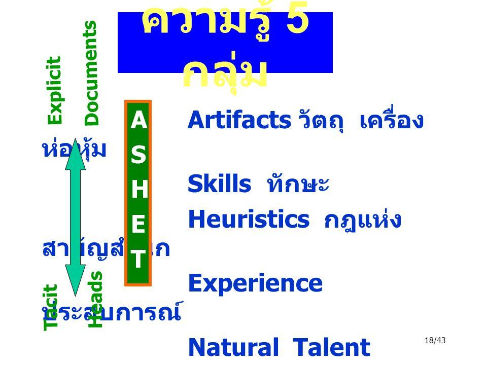 18/43 ความรู้ 5 กลุ่ม Artifacts วัตถุ เครื่อง ห่อหุ้ม Skills ทักษะ Heuristics กฎแห่ง สามัญสำนึก Experience ประสบการณ์ Natural Talent พรสวรรค์ Snowden, 23 May 03 ASHETASHET Explicit Documents Tacit Heads