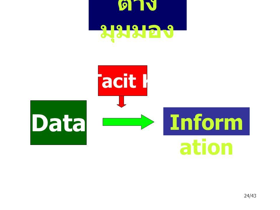 24/43 ต่าง มุมมอง Data Inform ation Tacit K