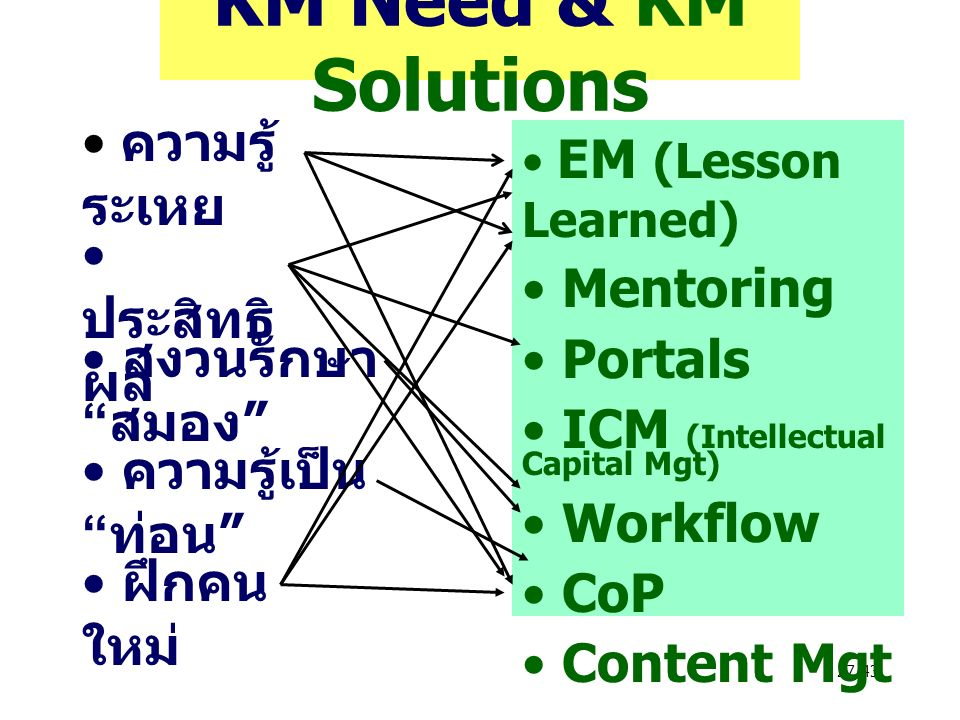 27/43 KM Need & KM Solutions ความรู้ ระเหย ประสิทธิ ผล สงวนรักษา สมอง ความรู้เป็น ท่อน ฝึกคน ใหม่ EM (Lesson Learned) Mentoring Portals ICM (Intellectual Capital Mgt) Workflow CoP Content Mgt