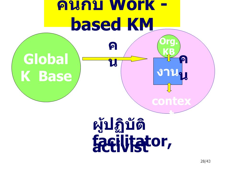 28/43 คนกับ Work - based KM Global K Base Co KB Org.