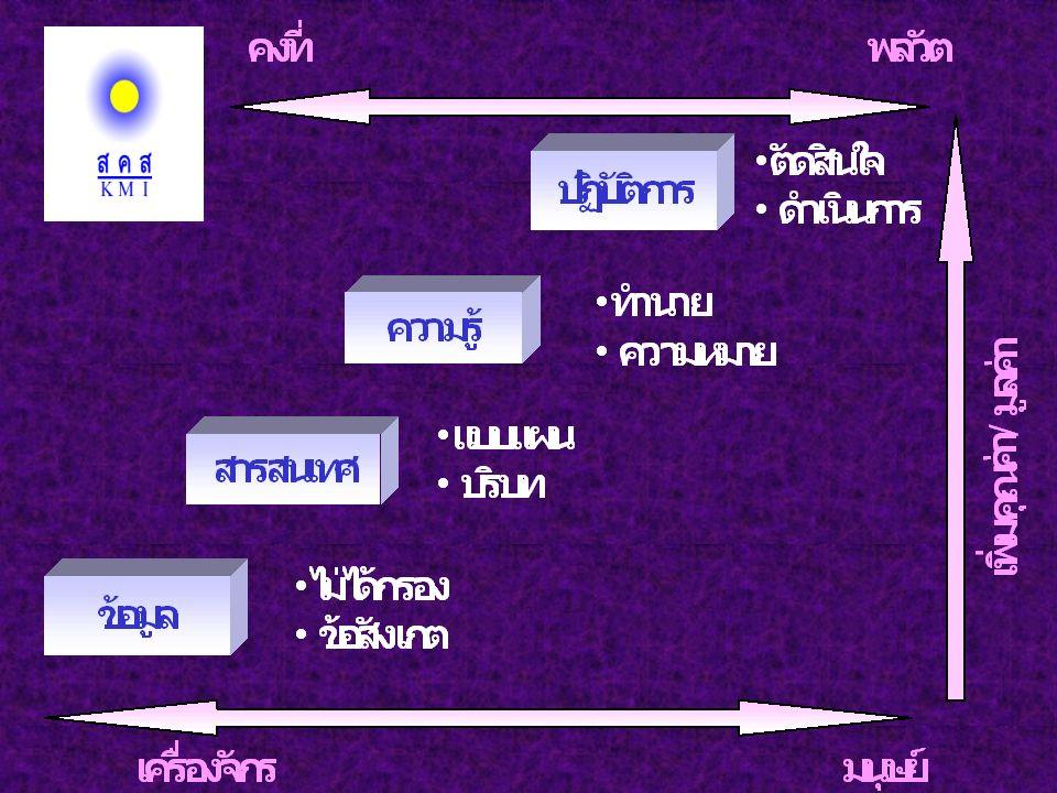 28/43 คนกับ Work - based KM Global K Base Co KB Org.