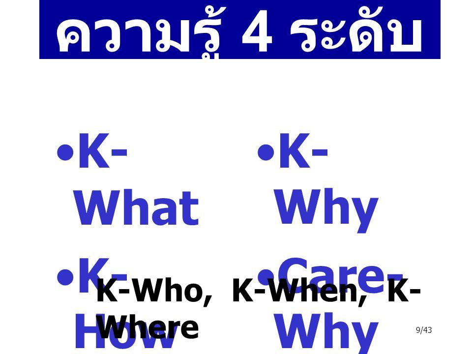 10/43 การจัดการความรู้ คือ การนำความรู้มาใช้ ประโยชน์ โดย capture, create, distill, share, use K K = K What, K How, K Who, K When, K Why Evolving, Leveraging Process