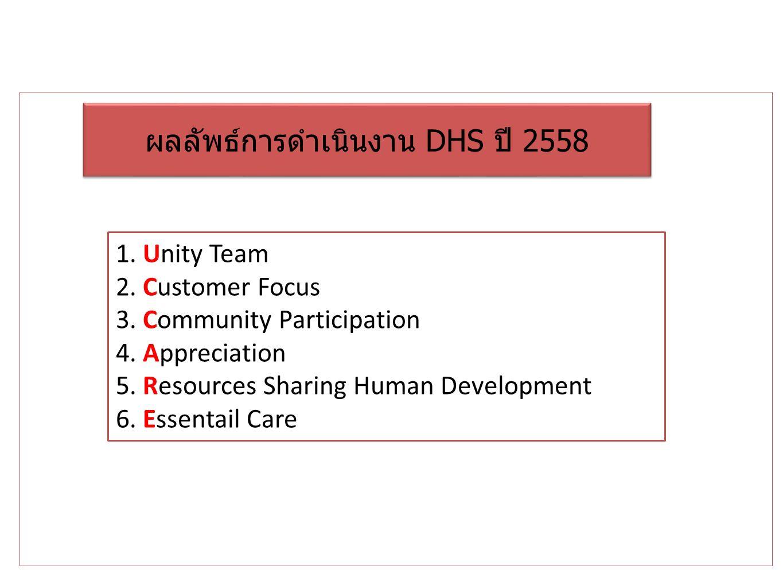 ผลลัพธ์การดำเนินงาน DHS ปี 2558 1.Unity Team 2. Customer Focus 3.