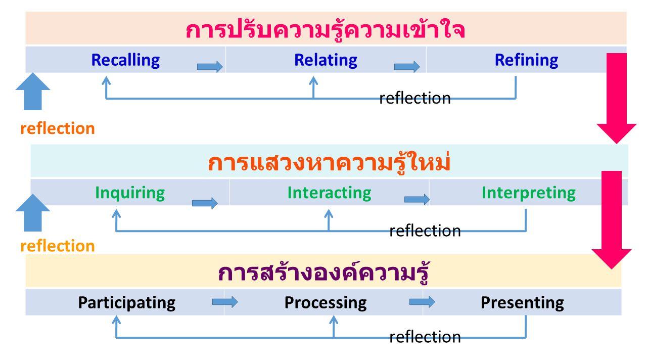 การปรับความรู้ความเข้าใจ RecallingRelatingRefining การแสวงหาความรู้ใหม่ InquiringInteractingInterpreting การสร้างองค์ความรู้ Participating ProcessingP