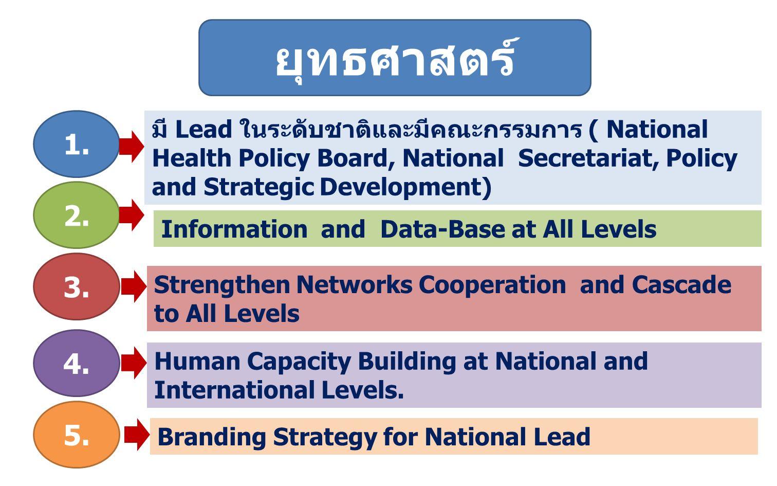 ยุทธศาสตร์ที่ 1 มี Lead ในระดับชาติและมีคณะกรรมการ ( National Health Policy Board, National Secretariat, Policy and Strategic Development) HEADHEARTHANDS 1.สนับสนุน ผลักดันให้มีคณะกรรมการ ระดับชาติ (NHPB) โดยเป็นเลขาธิการ คกก.