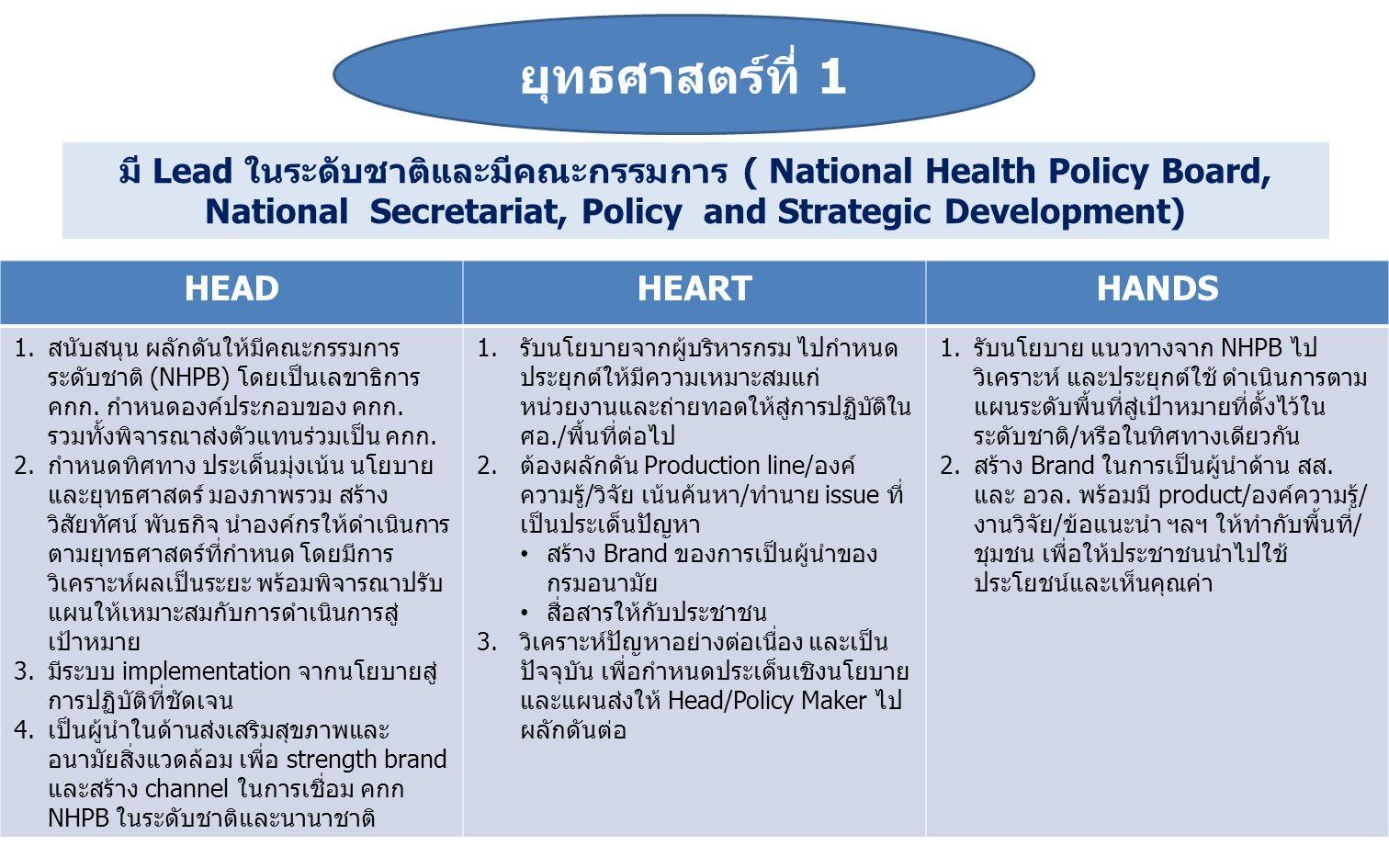 ยุทธศาสตร์ที่ 1 มี Lead ในระดับชาติและมีคณะกรรมการ ( National Health Policy Board, National Secretariat, Policy and Strategic Development) HEADHEARTHA