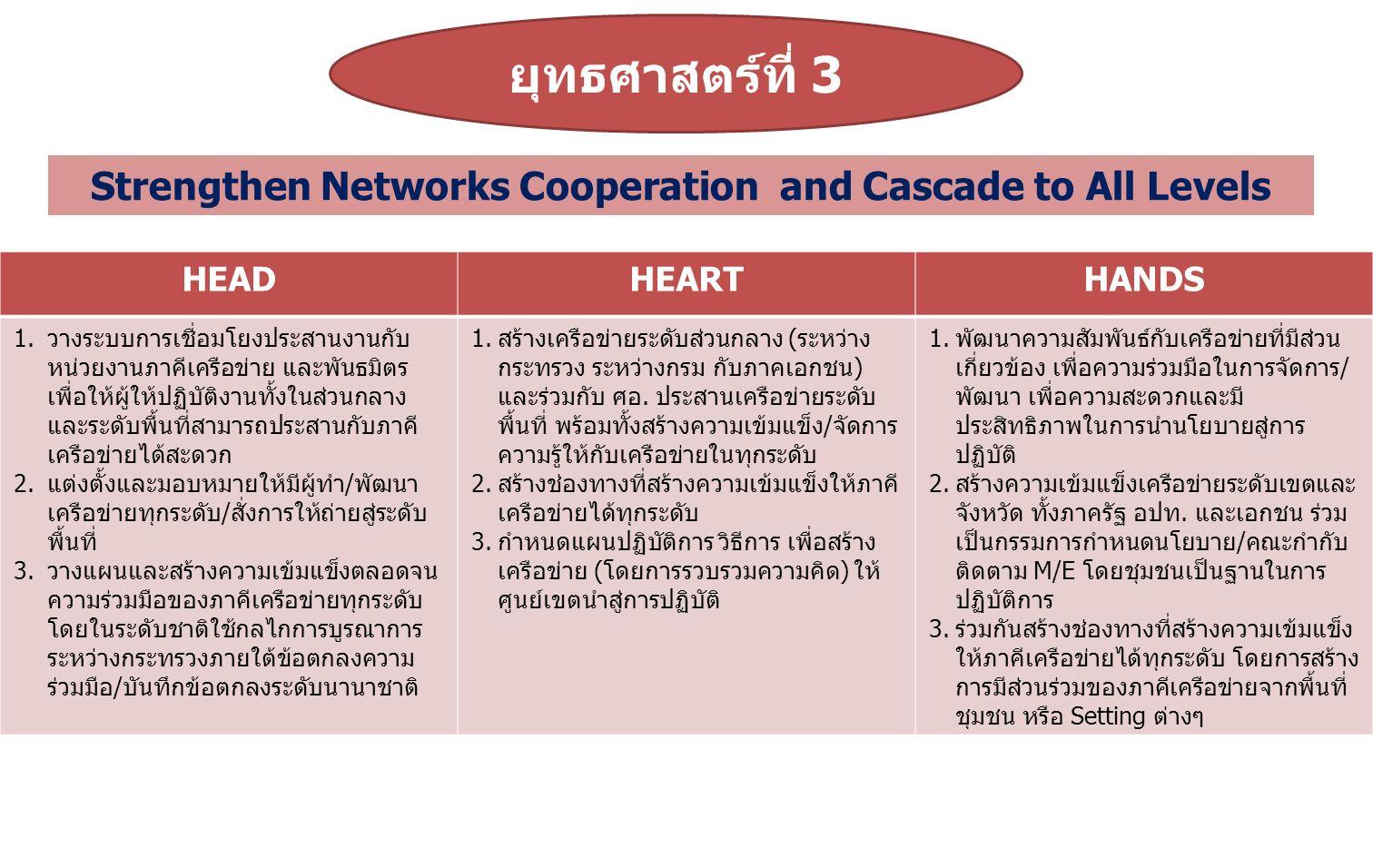 ยุทธศาสตร์ที่ 4 HEADHEARTHANDS 1.สร้างความร่วมมือสนับสนุนวิชาการทั้งใน และต่างประเทศ 2.สร้างบุคลากรรุ่นใหม่เพื่อทดแทน โดย สนับสนุนการฝึกอบรมบุคลากรให้มีความรู้ ความสามารถเหมาะสมกับหน้าที่ที่ได้รับ มอบหมาย 3.สนับสนุนงบประมาณในการพัฒนา ศักยภาพบุคลากรในกิจกรรมทั้งระดับชาติ และนานาชาติ 4.สนับสนุน/สร้างแรงจูงใจให้เกิดการพัฒนา ศักยภาพระดับบุคคล 5.ผลักดัน สนับสนุนให้มีการสร้างทรัพยากร บุคคลให้เป็นที่ยอมรับของเวทีระดับชาติ และนานาชาติ โดยการสนับสนุนทั้งด้าน งบประมาณ และการเตรียมความพร้อม (Succession plan) 1.จัดลำดับความสำคัญของประเด็นที่จะให้ มีการพัฒนาศักยภาพบุคลากร 2.ผลักดันกฎหมายให้เกิดการบังคับใช้ 3.กอง จ.พัฒนาศักยภาพด้าน 8 Roles of Leaders โดยจัดอบรมภายในและส่ง อบรมภายนอก ทั้งในและต่างประเทศ 4.พัฒนาศักยภาพทั้งแก่บุคลากรใน หน่วยงานและในสังกัดที่ต้องร่วมทำงาน ให้เป็นในทิศทางเดียวกัน โดยกำหนด แผนปฏิบัติการเพื่อพัฒนาทักษะ บุคลากรเป็นมืออาชีพ 1.พัฒนาศักยภาพและทักษะ ทั้งบุคลากร ในหน่วยงานและในพื้นที่อย่างเป็นระบบ เพื่อรองรับการพัฒนางานตามทิศทางที่ NHPB กำหนดมีการประสานเครือข่ายได้ อย่างมีประสิทธิภาพ ในรูปแบบต่างๆ ตามการเปลี่ยนแปลงทางสังคม เช่น ระบบ IT 2.ร่วมกันสร้าง Brand ที่ทำให้ทุกคนรู้ว่า เป็นงานที่กรมอนามัยทำ Human Capacity Building at National and International Levels.
