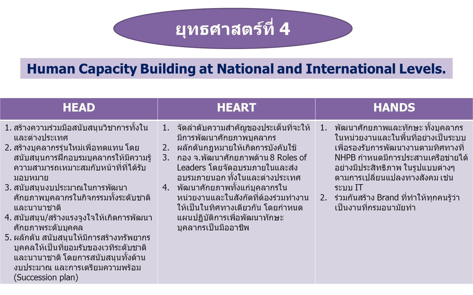 ยุทธศาสตร์ที่ 4 HEADHEARTHANDS 1.สร้างความร่วมมือสนับสนุนวิชาการทั้งใน และต่างประเทศ 2.สร้างบุคลากรรุ่นใหม่เพื่อทดแทน โดย สนับสนุนการฝึกอบรมบุคลากรให้