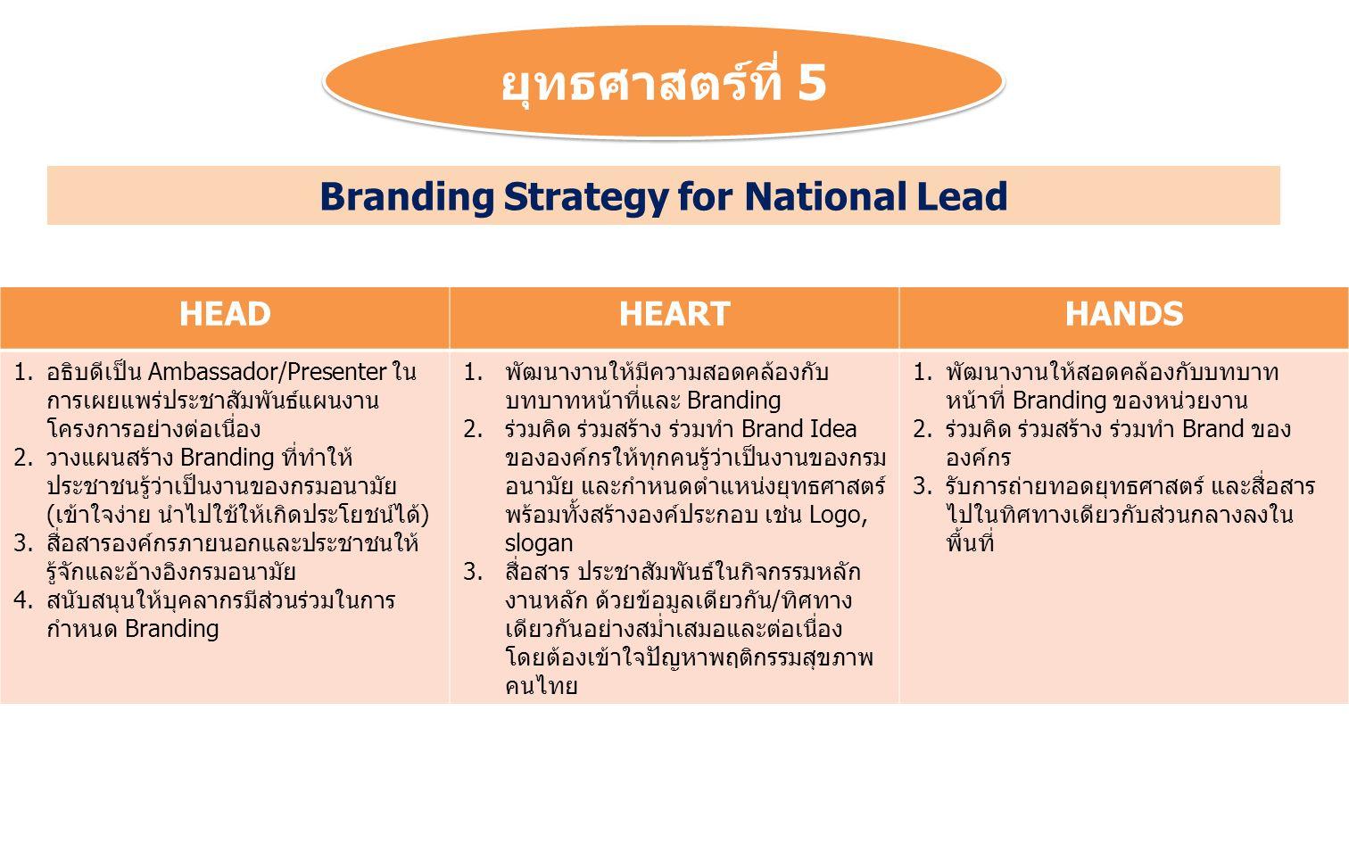 ยุทธศาสตร์ที่ 5 HEADHEARTHANDS 1.อธิบดีเป็น Ambassador/Presenter ใน การเผยแพร่ประชาสัมพันธ์แผนงาน โครงการอย่างต่อเนื่อง 2.วางแผนสร้าง Branding ที่ทำให