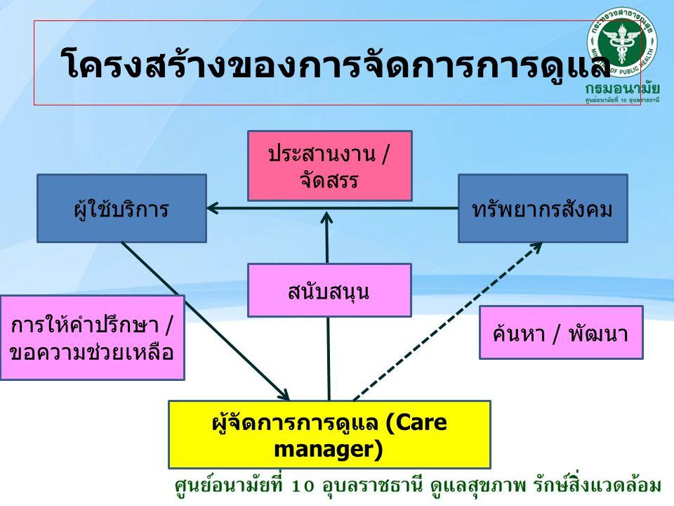 โครงสร้างของการจัดการการดูแล ผู้ใช้บริการทรัพยากรสังคม ผู้จัดการการดูแล (Care manager) ค้นหา / พัฒนา การให้คำปรึกษา / ขอความช่วยเหลือ ประสานงาน / จัดสรร สนับสนุน