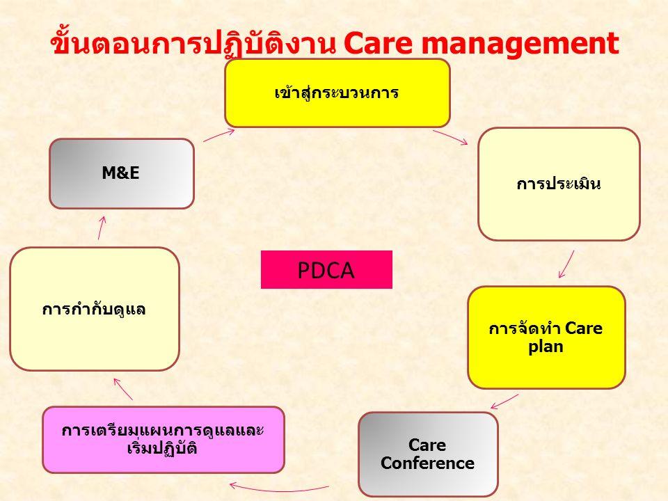 ขั้นตอนการปฏิบัติงาน Care management เข้าสู่กระบวนการ การประเมิน การจัดทำ Care plan Care Conference การเตรียมแผนการดูแลและ เริ่มปฏิบัติ การกำกับดูแล M&E PDCA