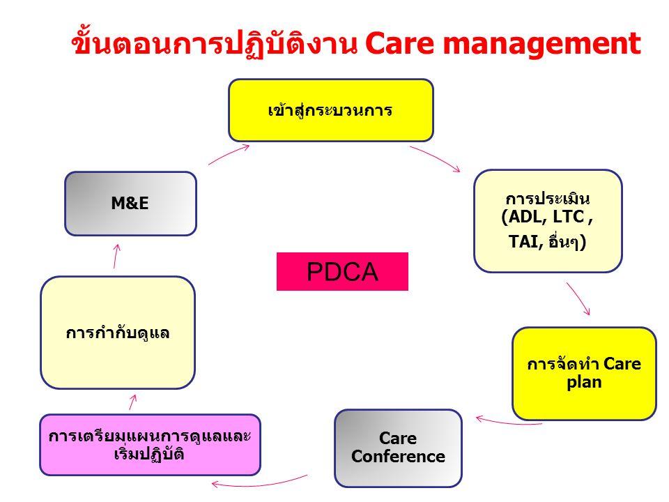 ขั้นตอนการปฏิบัติงาน Care management เข้าสู่กระบวนการ การประเมิน (ADL, LTC, TAI, อื่นๆ) การจัดทำ Care plan Care Conference การเตรียมแผนการดูแลและ เริ่