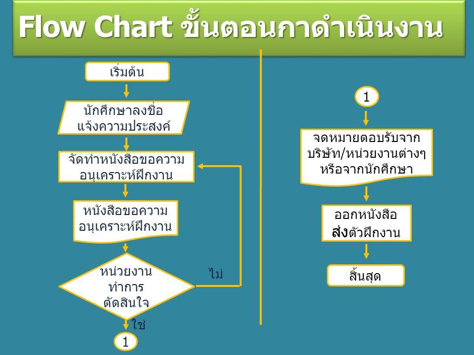 Flow Chart ขั้นตอนกาดำเนินงาน เริ่มต้น นักศึกษาลงชื่อ แจ้งความประสงค์ จัดทำหนังสือขอความ อนุเคราะห์ฝึกงาน หนังสือขอความ อนุเคราะห์ฝึกงาน หน่วยงาน ทำการ ตัดสินใจ ไม่ 1 ใช่ 1 จดหมายตอบรับจาก บริษัท/หน่วยงานต่างๆ หรือจากนักศึกษา ออกหนังสือ ส่ง ตัวฝึกงาน สิ้นสุด