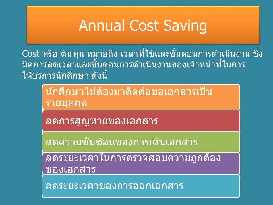 Annual Cost Saving Cost หรือ ต้นทุน หมายถึง เวลาที่ใช้และขั้นตอนการดำเนินงาน ซึ่ง มีคการลดเวลาและขั้นตอนการดำเนินงานของเจ้าหน้าที่ในการ ให้บริการนักศึกษา ดังนี้ ลดการสูญหายของเอกสาร ลดความซับซ้อนของการเดินเอกสาร ลดระยะเวลาในการตรวจสอบความถูกต้อง ของเอกสาร ลดระยะเวลาของการออกเอกสาร นักศึกษาไม่ต้องมาติดต่อขอเอกสารเป็น รายบุคคล