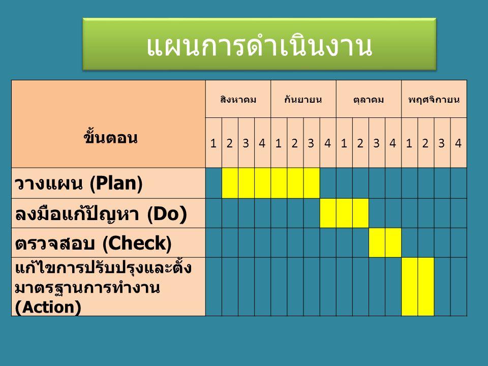 ขั้นตอน สิงหาคมกันยายนตุลาคมพฤศจิกายน 1234123412341234 วางแผน ( Plan ) ลงมือแก้ปัญหา ( Do) ตรวจสอบ ( Check ) แก้ไขการปรับปรุงและตั้ง มาตรฐานการทำงาน (Action) แผนการดำเนินงาน