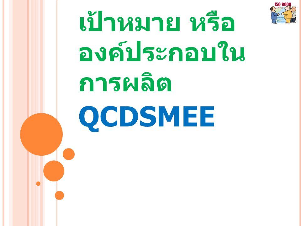 เป้าหมาย หรือ องค์ประกอบใน การผลิต QCDSMEE