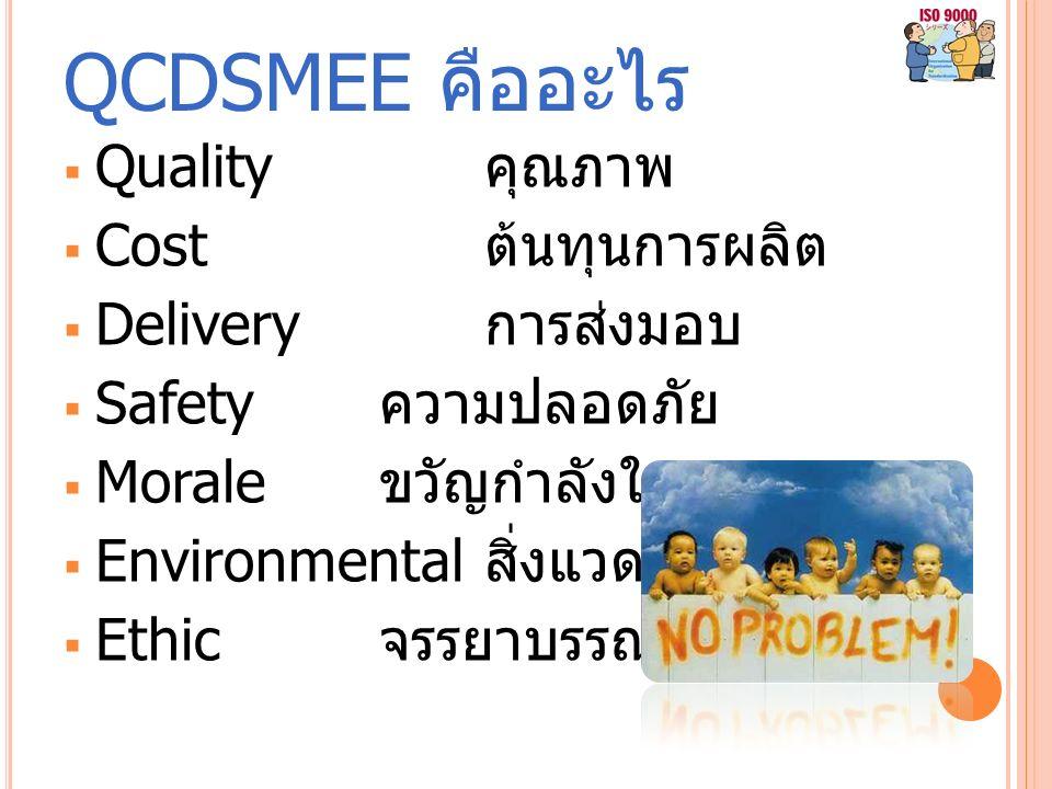 QCDSMEE คืออะไร  Quality คุณภาพ  Cost ต้นทุนการผลิต  Delivery การส่งมอบ  Safety ความปลอดภัย  Morale ขวัญกำลังใจ  Environmental สิ่งแวดล้อม  Ethic จรรยาบรรณ