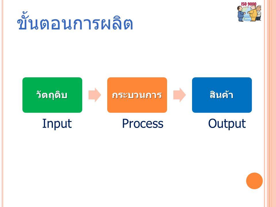 ขั้นตอนการผลิตวัตถุดิบกระบวนการสินค้า InputProcessOutput