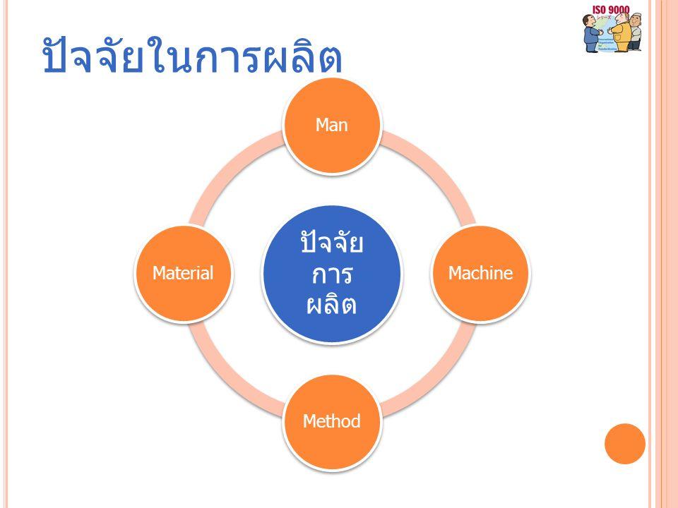 ปัจจัยในการผลิต ปัจจัย การ ผลิต ManMachineMethodMaterial