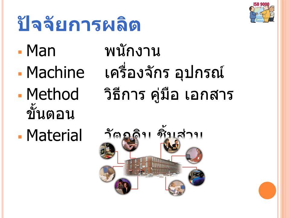 ปัจจัยการผลิต  Man พนักงาน  Machine เครื่องจักร อุปกรณ์  Method วิธีการ คู่มือ เอกสาร ขั้นตอน  Material วัตถุดิบ ชิ้นส่วน