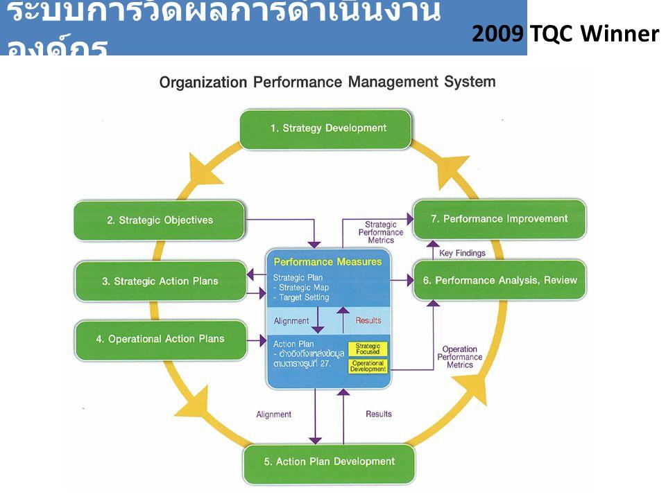ระบบการวัดผลการดำเนินงาน องค์กร 2009 TQC Winner