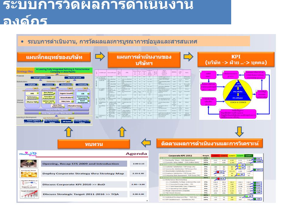 ระบบการวัดผลการดำเนินงาน องค์กร