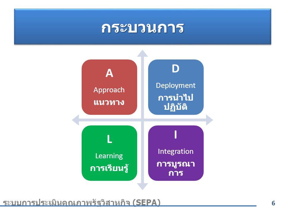 กระบวนการกระบวนการ A Approach แนวทาง D Deployment การนำไป ปฏิบัติ L Learning การเรียนรู้ I Integration การบูรณา การ 6 ระบบการประเมินคุณภาพรัฐวิสาหกิจ (SEPA)