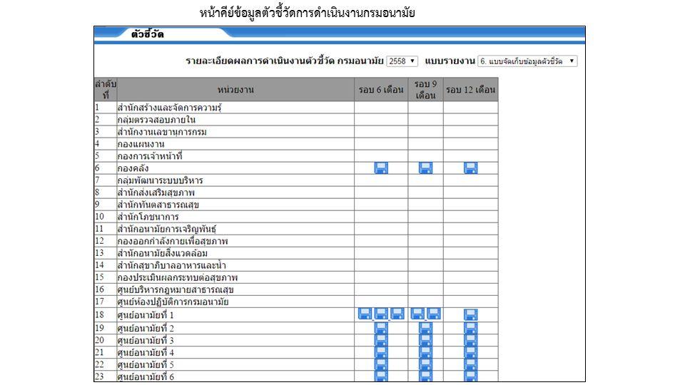 หน้าคีย์ข้อมูลตัวชี้วัดการดำเนินงานกรมอนามัย