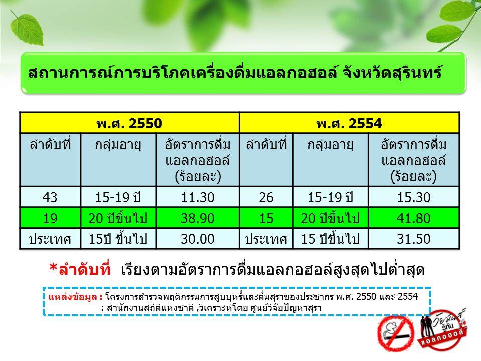 *ลำดับที่ เรียงตามอัตราการดื่มแอลกอฮอล์สูงสุดไปต่ำสุด แหล่งข้อมูล : โครงการสำรวจพฤติกรรมการสูบบุหรี่และดื่มสุราของประชากร พ.ศ. 2550 และ 2554 : สำนักงา