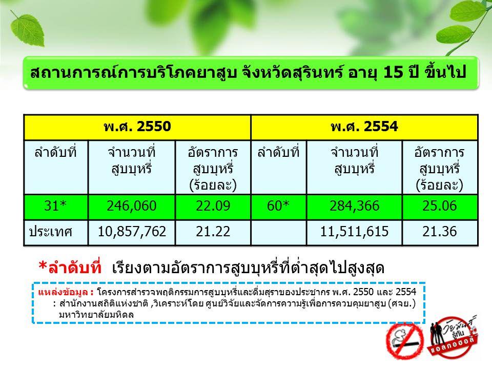 *ลำดับที่ เรียงตามอัตราการสูบบุหรี่ที่ต่ำสุดไปสูงสุด แหล่งข้อมูล : โครงการสำรวจพฤติกรรมการสูบบุหรี่และดื่มสุราของประชากร พ.ศ. 2550 และ 2554 : สำนักงาน