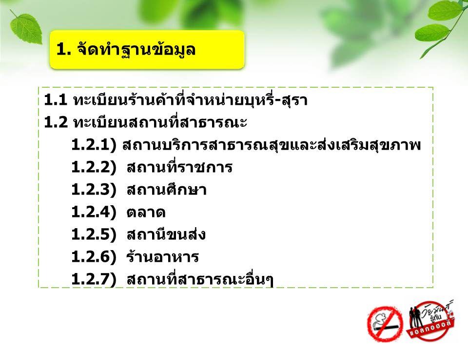1.1 ทะเบียนร้านค้าที่จำหน่ายบุหรี่-สุรา 1.2 ทะเบียนสถานที่สาธารณะ 1.2.1) สถานบริการสาธารณสุขและส่งเสริมสุขภาพ 1.2.2) สถานที่ราชการ 1.2.3) สถานศึกษา 1.2.4) ตลาด 1.2.5) สถานีขนส่ง 1.2.6) ร้านอาหาร 1.2.7) สถานที่สาธารณะอื่นๆ