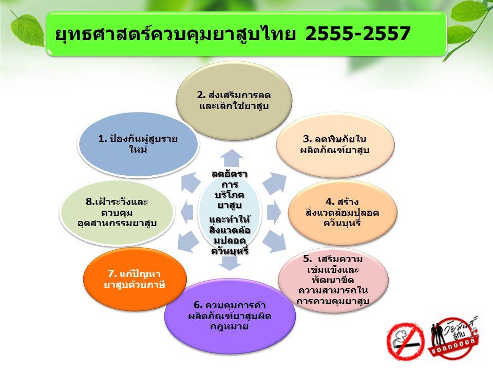 ลดอัตรา การ บริโภค ยาสูบ และทำให้ สิ่งแวดล้อ มปลอด ควันบุหรี่ 2. ส่งเสริมการลด และเลิกใช้ยาสูบ 3. ลดพิษภัยใน ผลิตภัณฑ์ยาสูบ 4. สร้าง สิ่งแวดล้อมปลอด ค