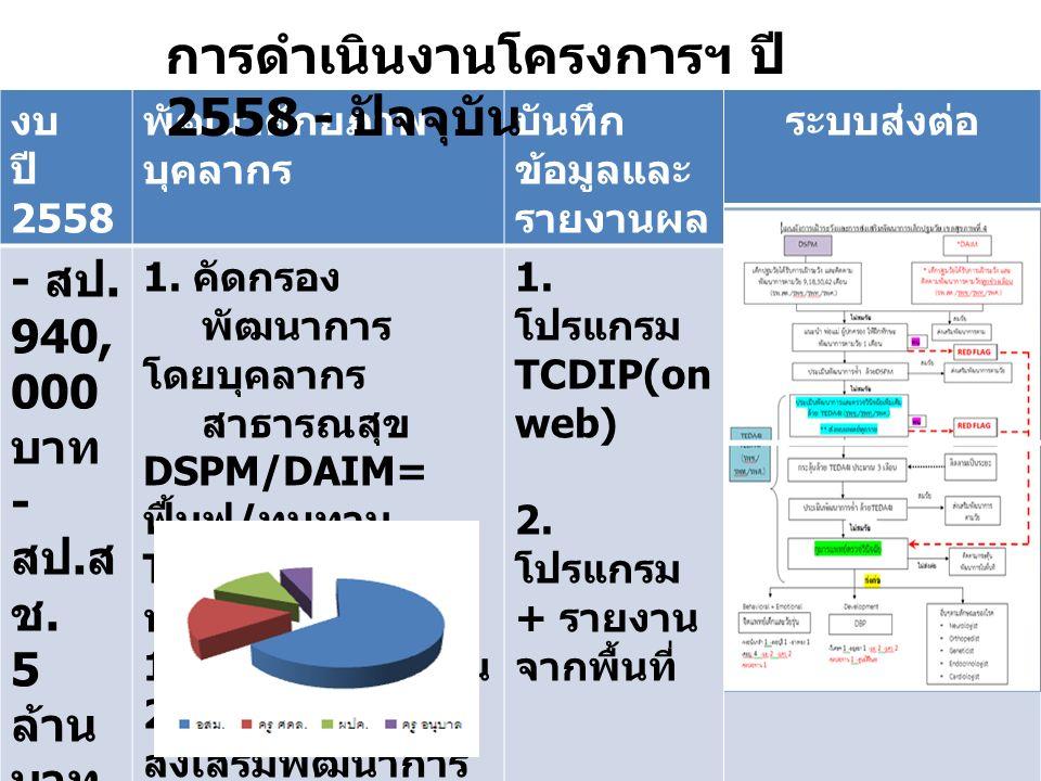 งบ ปี 2558 พัฒนาศักยภาพ บุคลากร บันทึก ข้อมูลและ รายงานผล ระบบส่งต่อ - สป.