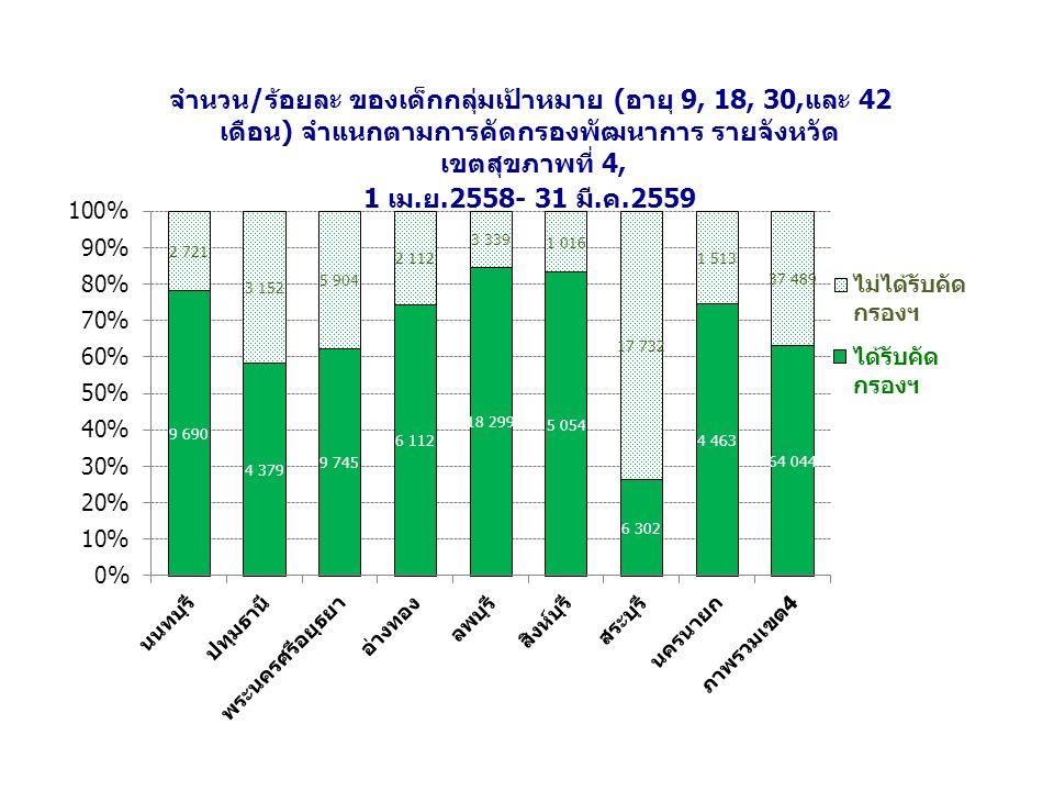 ผลการกระตุ้นพัฒนาการเด็กสงสัยล่าช้าวัย 9 เดือน ติดตามประเมินเมื่ออายุครบ 18 เดือน ในเดือนมกราคม – มีนาคม 2559 จังหวัดลพบุรี