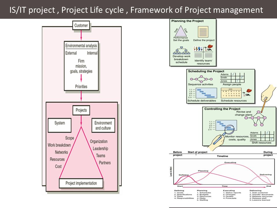 Project Management Project Planning Project Implementation Project Control Quality Cost Time Scope Performance Project Planning project identification project charter project proposal Project Scheduling Opportunities Problems ObjectivesScopeguideline Method Gantt chart Activities Results KPI Quality /time /cost Goals CSF Targets Scope WBS Sub/Level of Work Allocate Time budget Responsibilities Milestone Network diagram PERT/CPM Gantt chart Project Implementation Project Control Evaluate/Monitor Risk Avoid Transfer Share Retain