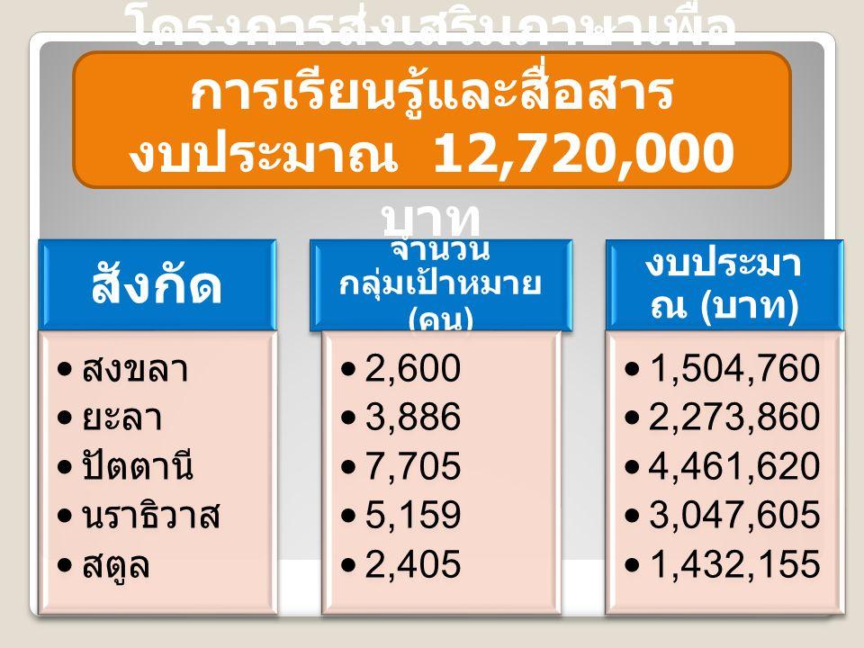 โครงการส่งเสริมภาษาเพื่อ การเรียนรู้และสื่อสาร งบประมาณ 12,720,000 บาท สังกัด สงขลา ยะลา ปัตตานี นราธิวาส สตูล จำนวน กลุ่มเป้าหมาย ( คน ) 2,600 3,886 7,705 5,159 2,405 งบประมา ณ ( บาท ) 1,504,760 2,273,860 4,461,620 3,047,605 1,432,155