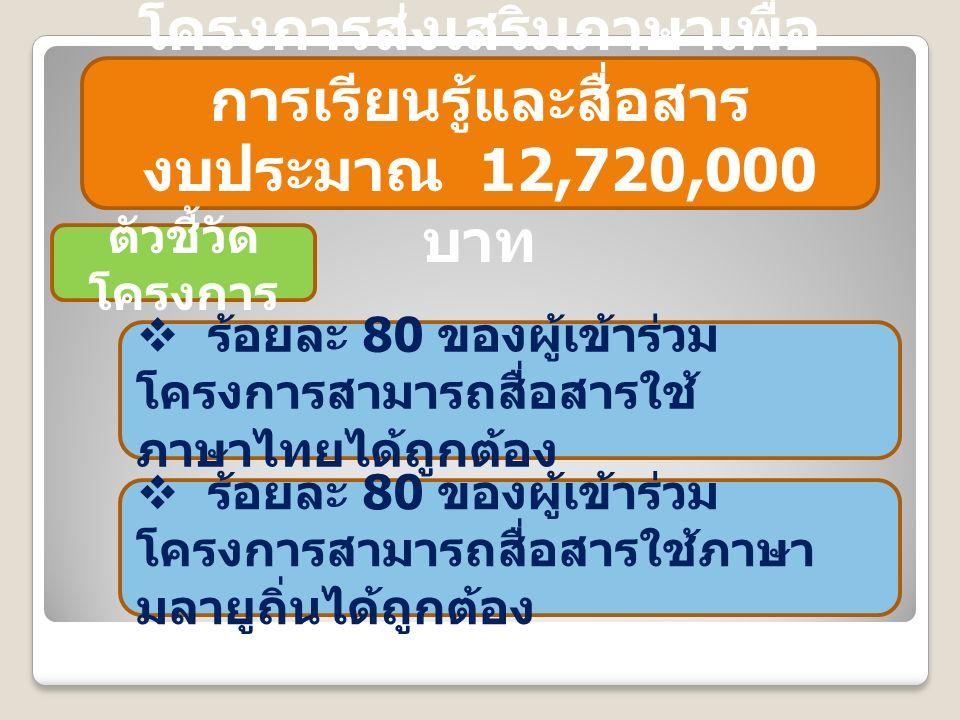 โครงการส่งเสริมภาษาเพื่อ การเรียนรู้และสื่อสาร งบประมาณ 12,720,000 บาท ตัวชี้วัด โครงการ  ร้อยละ 80 ของผู้เข้าร่วม โครงการสามารถสื่อสารใช้ ภาษาไทยได้ถูกต้อง  ร้อยละ 80 ของผู้เข้าร่วม โครงการสามารถสื่อสารใช้ภาษา มลายูถิ่นได้ถูกต้อง