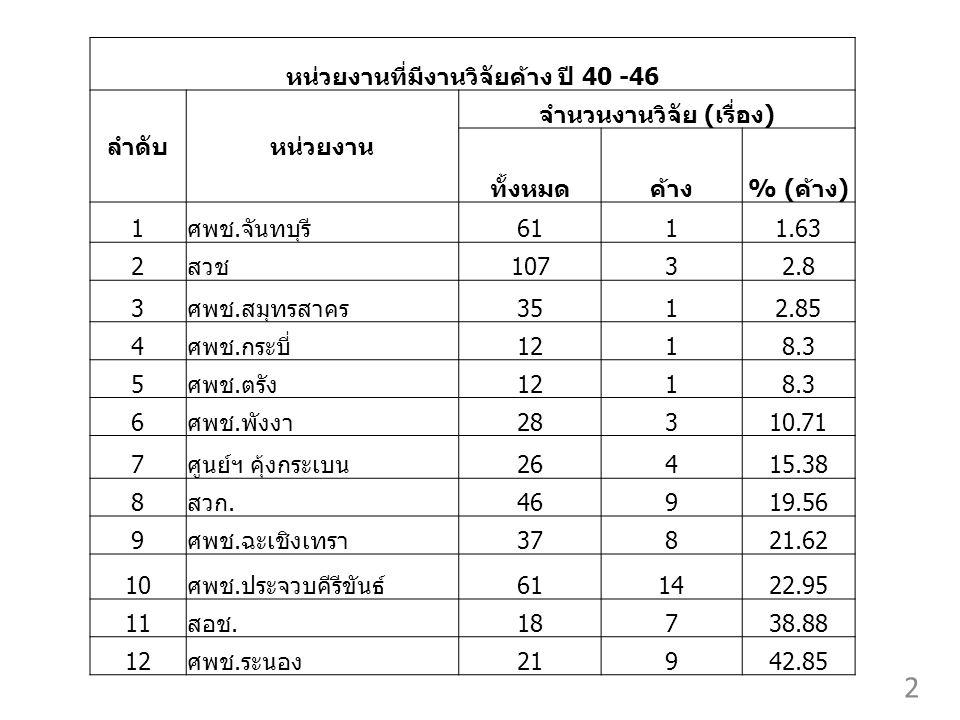 หน่วยงานที่มีงานวิจัยค้าง ปี 40 -46 ลำดับหน่วยงาน จำนวนงานวิจัย (เรื่อง) ทั้งหมดค้าง% (ค้าง) 1ศพช.จันทบุรี6111.63 2สวช10732.8 3ศพช.สมุทรสาคร3512.85 4ศพช.กระบี่1218.3 5ศพช.ตรัง1218.3 6ศพช.พังงา28310.71 7ศูนย์ฯ คุ้งกระเบน26415.38 8สวก.46919.56 9ศพช.ฉะเชิงเทรา37821.62 10ศพช.ประจวบคีรีขันธ์611422.95 11สอช.18738.88 12ศพช.ระนอง21942.85 2