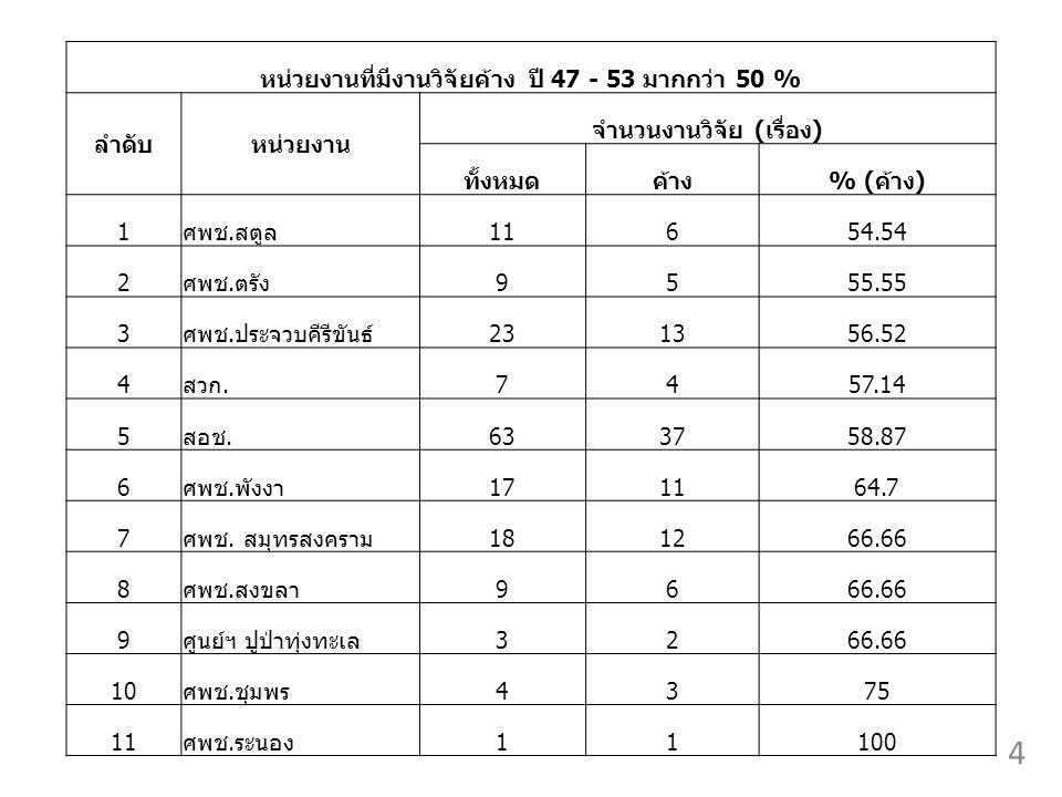 หน่วยงานที่มีงานวิจัยค้าง ปี 47 - 53 มากกว่า 50 % ลำดับหน่วยงาน จำนวนงานวิจัย (เรื่อง) ทั้งหมดค้าง% (ค้าง) 1ศพช.สตูล11654.54 2ศพช.ตรัง9555.55 3ศพช.ประจวบคีรีขันธ์231356.52 4สวก.7457.14 5สอช.633758.87 6ศพช.พังงา171164.7 7ศพช.