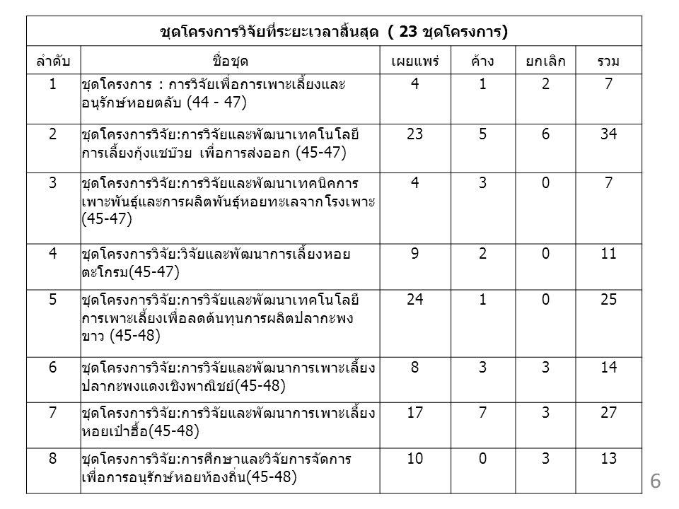 ชุดโครงการวิจัยที่ระยะเวลาสิ้นสุด ( 23 ชุดโครงการ) ลำดับชื่อชุดเผยแพร่ค้างยกเลิกรวม 1ชุดโครงการ : การวิจัยเพื่อการเพาะเลี้ยงและ อนุรักษ์หอยตลับ (44 - 47) 4127 2ชุดโครงการวิจัย:การวิจัยและพัฒนาเทคโนโลยี การเลี้ยงกุ้งแชบ๊วย เพื่อการส่งออก (45-47) 235634 3ชุดโครงการวิจัย:การวิจัยและพัฒนาเทคนิคการ เพาะพันธุ์และการผลิตพันธุ์หอยทะเลจากโรงเพาะ (45-47) 4307 4ชุดโครงการวิจัย:วิจัยและพัฒนาการเลี้ยงหอย ตะโกรม(45-47) 92011 5ชุดโครงการวิจัย:การวิจัยและพัฒนาเทคโนโลยี การเพาะเลี้ยงเพื่อลดต้นทุนการผลิตปลากะพง ขาว (45-48) 241025 6ชุดโครงการวิจัย:การวิจัยและพัฒนาการเพาะเลี้ยง ปลากะพงแดงเชิงพาณิชย์(45-48) 83314 7ชุดโครงการวิจัย:การวิจัยและพัฒนาการเพาะเลี้ยง หอยเป๋าฮื้อ(45-48) 177327 8ชุดโครงการวิจัย:การศึกษาและวิจัยการจัดการ เพื่อการอนุรักษ์หอยท้องถิ่น(45-48) 100313 6