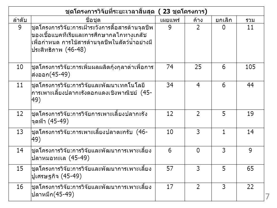 ชุดโครงการวิจัยที่ระยะเวลาสิ้นสุด ( 23 ชุดโครงการ) ลำดับชื่อชุดเผยแพร่ค้างยกเลิกรวม 9ชุดโครงการวิจัย:การเฝ้าระวังการดื้อสารต้านจุลชีพ ของเชื้อแบคทีเรียและการศึกษากลไกทางเภสัช เพื่อกำหนด การใช้สารต้านจุลชีพในสัตว์น้ำอย่างมี ประสิทธิภาพ (46-48) 92011 10ชุดโครงการวิจัย:การเพิ่มผลผลิตกุ้งกุลาดำเพื่อการ ส่งออก(45-49) 74256105 11ชุดโครงการวิจัย:การวิจัยและพัฒนาเทคโนโลยี การเพาะเลี้ยงปลากะรังดอกแดงเชิงพาณิชย์ (45- 49) 344644 12ชุดโครงการวิจัย:การวิจัยการเพาะเลี้ยงปลากะรัง จุดฟ้า (45-49) 122519 13ชุดโครงการวิจัย:การเพาะเลี้ยงปลาตะกรับ (46- 49) 103114 ชุดโครงการวิจัย:การวิจัยและพัฒนาการเพาะเลี้ยง ปลาหมอทะเล (45-49) 6039 15ชุดโครงการวิจัย:การวิจัยและพัฒนาการเพาะเลี้ยง ปูเศรษฐกิจ (45-49) 573565 16ชุดโครงการวิจัย:การวิจัยและพัฒนาการเพาะเลี้ยง ปลาหมึก(45-49) 172322 7